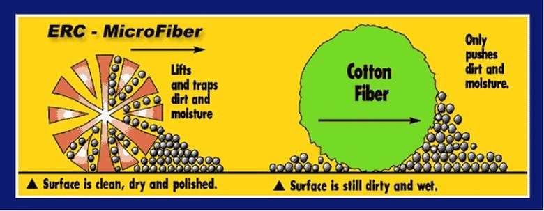 Microfiber is different than cotton