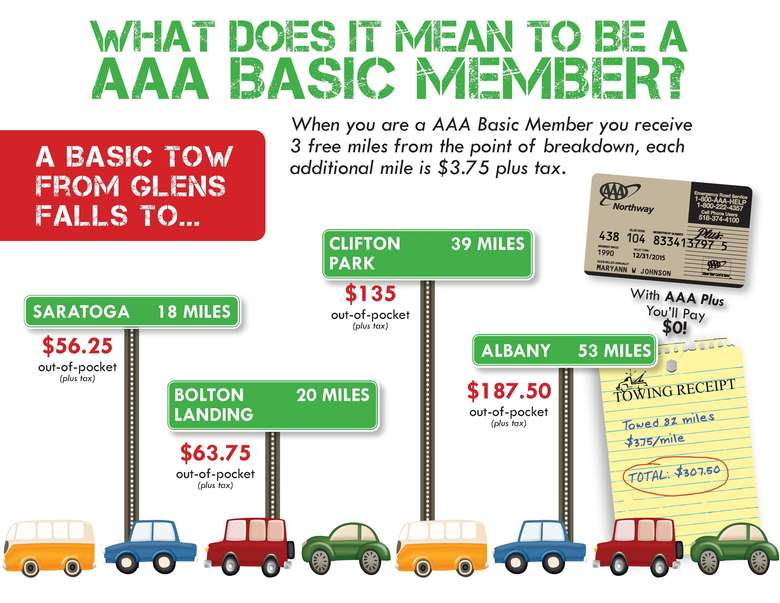 What does it mean to be a AAA Basic Member?